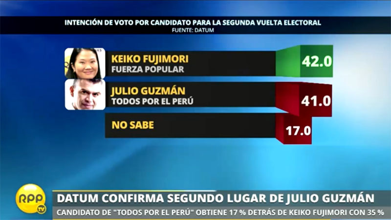 En segunda vuelta Keiko Fujimori se mantiene primera ante adversarios