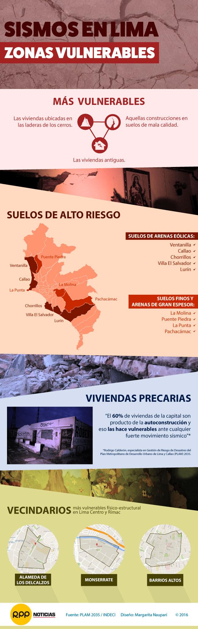 Estas serían las zonas más afectadas ante un movimiento sísmico en Lima