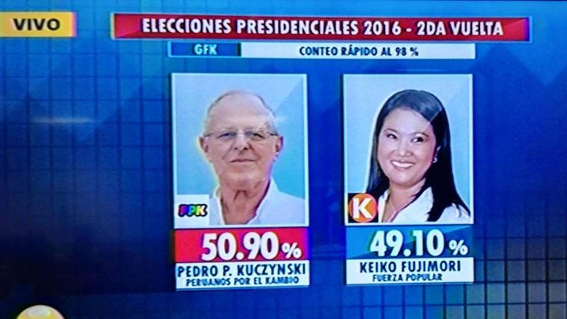 Conteo rápido al 98% de GFK: PPK tiene 50.90% y Keiko Fujimori 49.10%