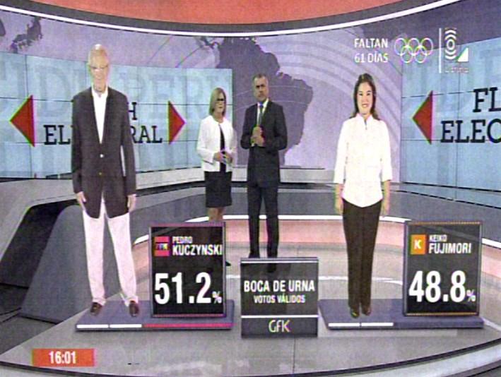 A boca de urna, la encuestadora GFK da un 51.2% a PPK frente a 48.8% que obtiene Keiko Fujmori.