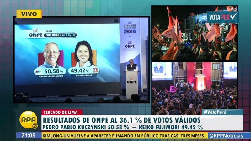 ONPE al 36.1%: PPK obtiene 50.58% y Keiko Fujimor 49.42%