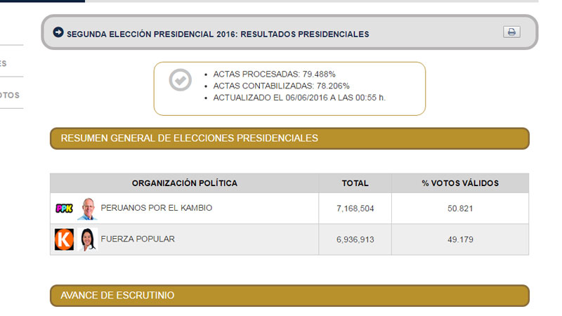 ONPE al 79.4%: PPK obtiene 50.82% y Keiko Fujimori tiene 49.17%