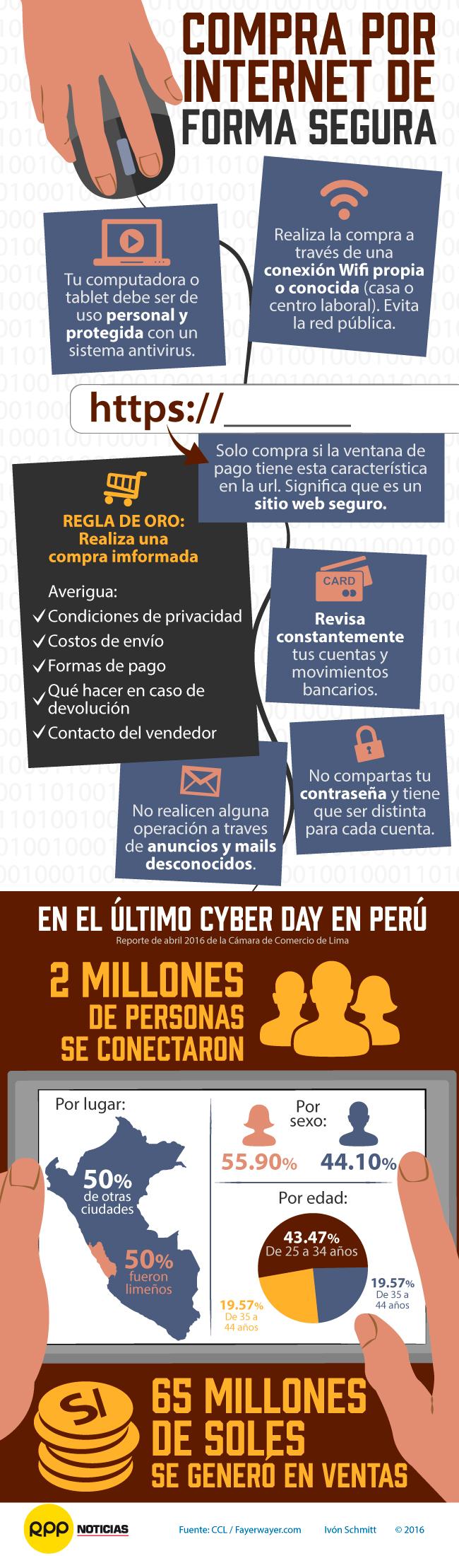 Conoce estas recomendaciones para comprar seguro durante el Cyber Perú Day