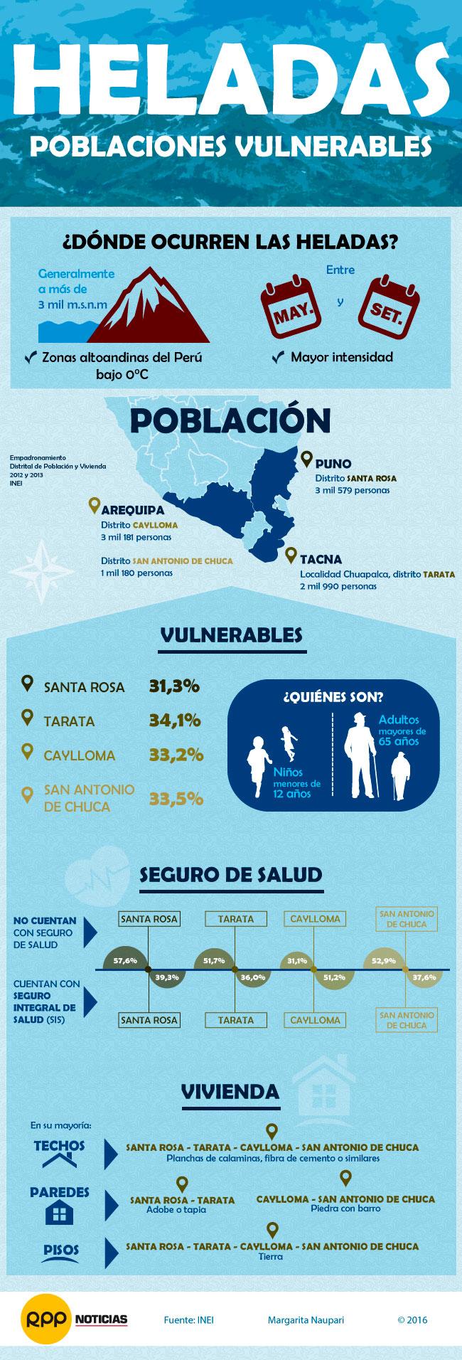 INEI: Zonas afectadas por heladas tiene a más del 30% de la población en edad vulnerable
