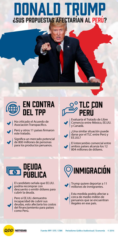 ¿Las propuestas de Donald Trump afectarían al Perú?