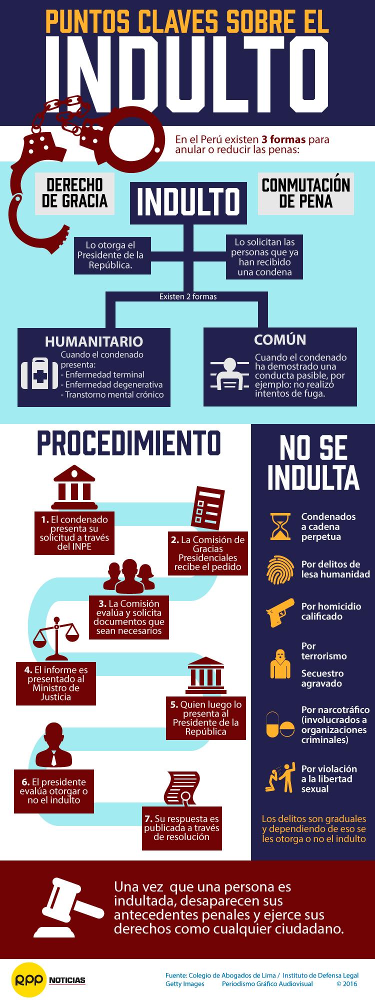 Puntos claves sobre el proceso de indulto en el Perú