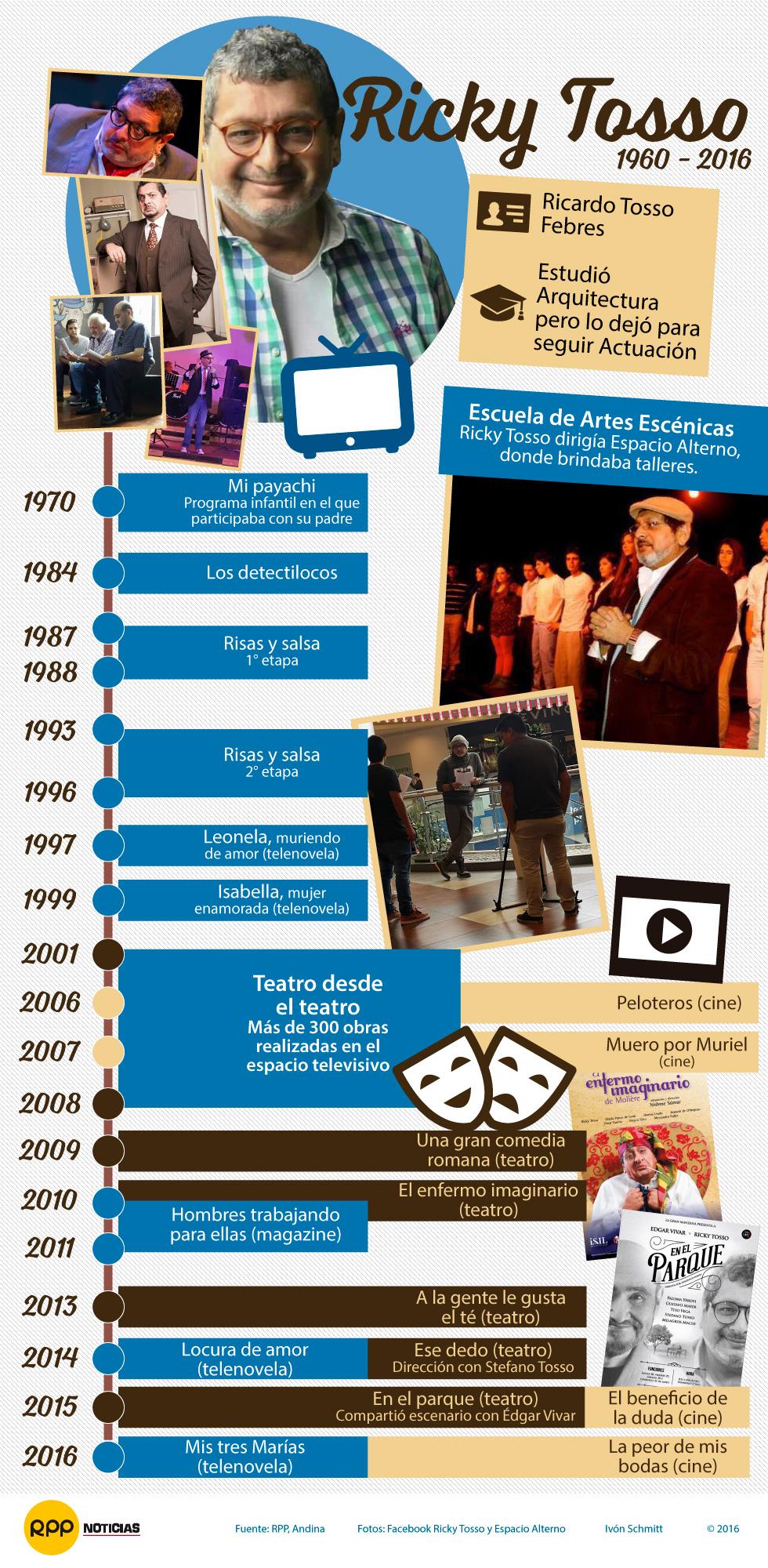 Ricky Tosso: trayectoria en televisión, cine y teatro