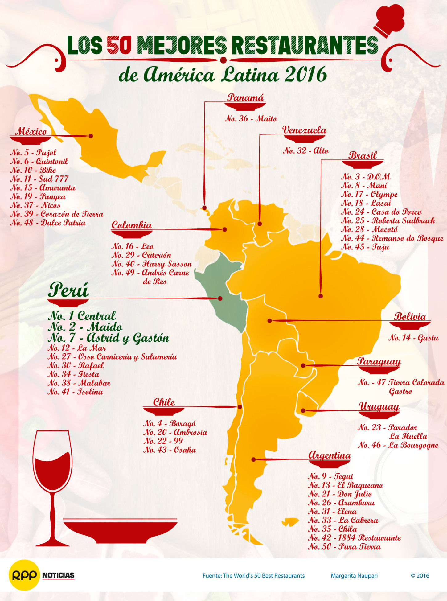 Perú entre los primeros puestos de los 50 Mejores Restaurantes de América Latina 2016