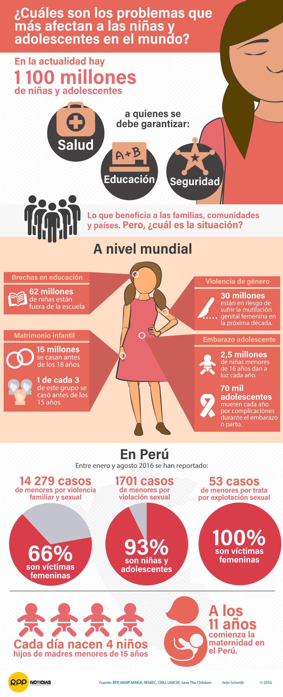 Los problemas que más afectan a las niñas y adolescentes del mundo
