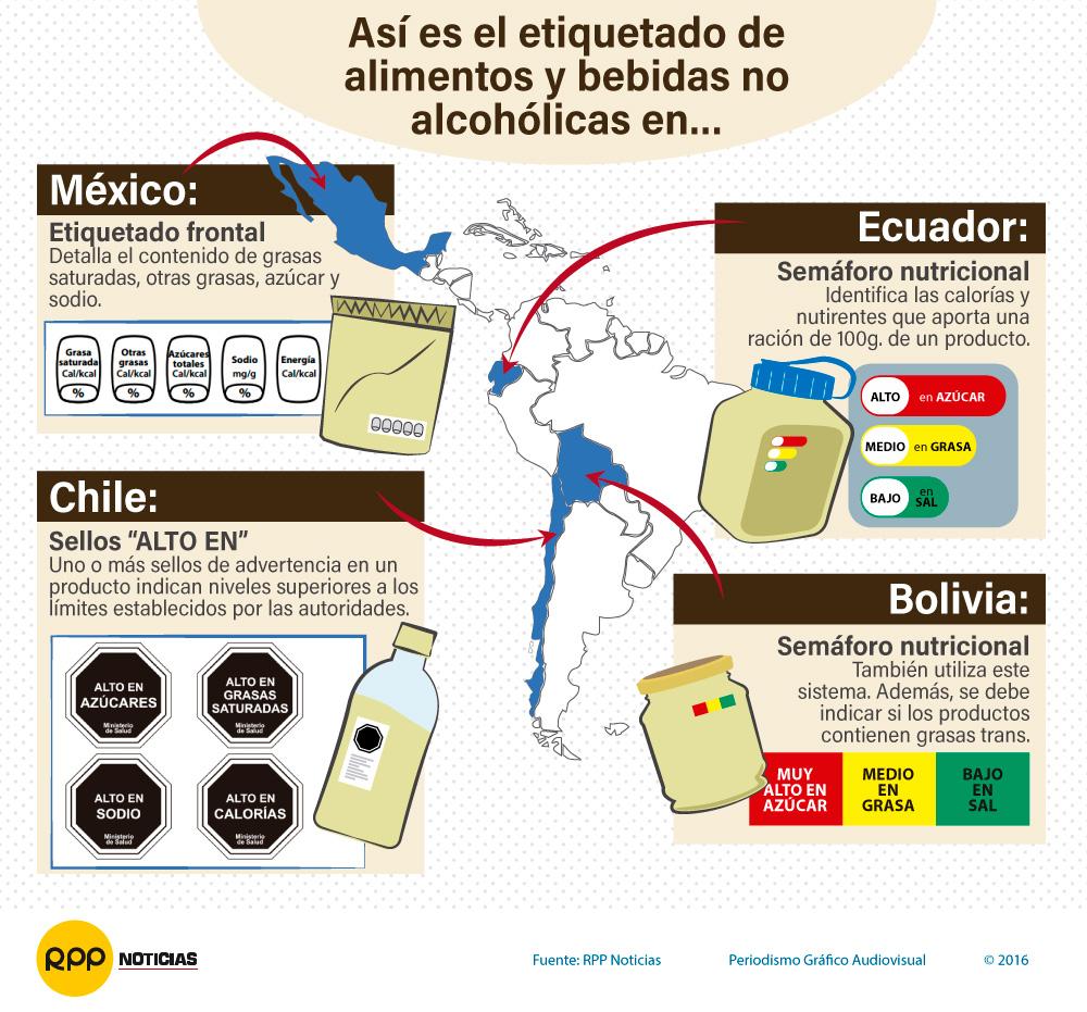 Etiquetado de alimentos en otros países