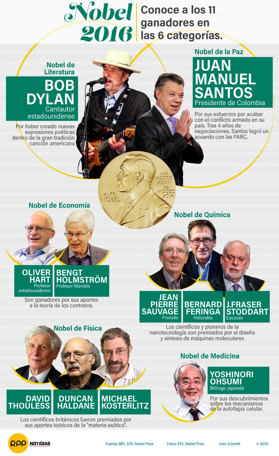 Ganadores premios Nobel 2016
