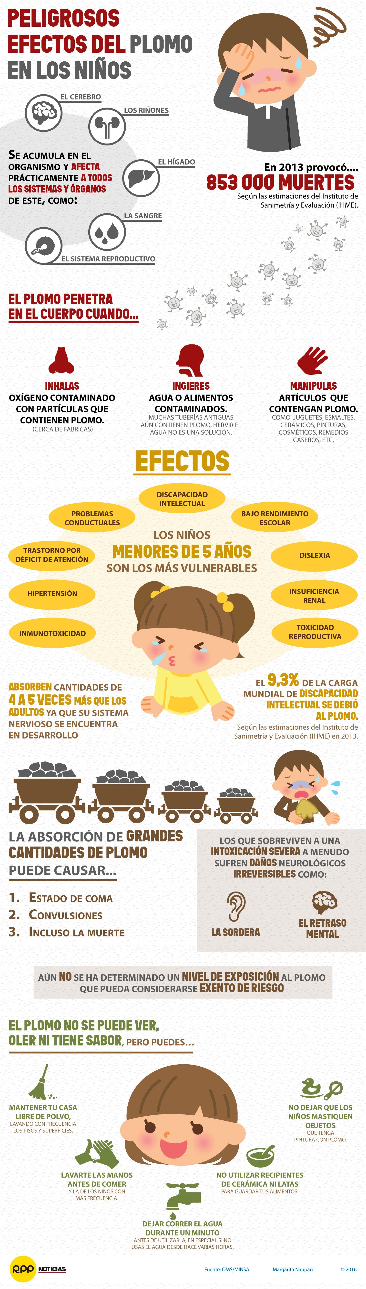 Sepa cuáles son los peligrosos efectos que causa el plomo en los niños