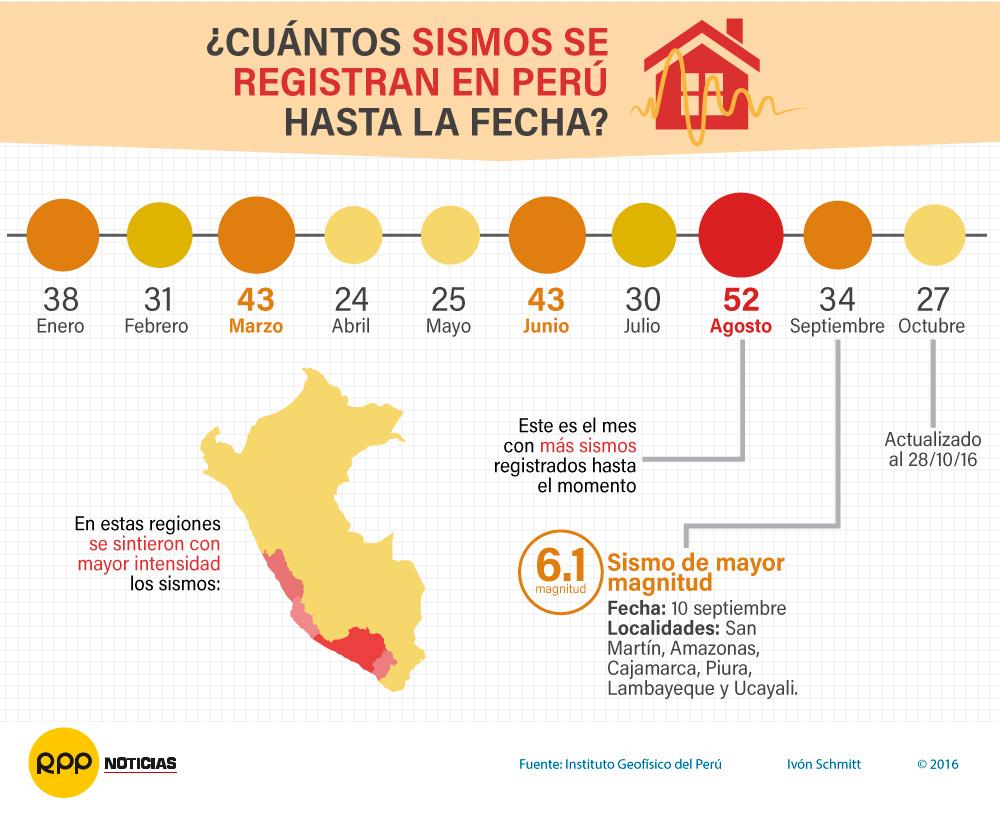 Sismos Perú reporte