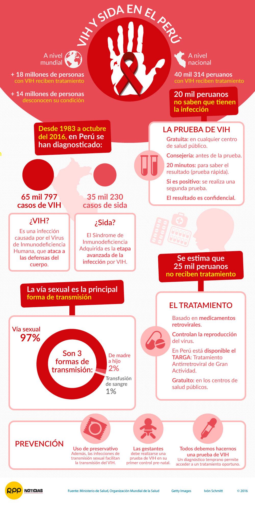 VIH  y Sida en el Perú 2016