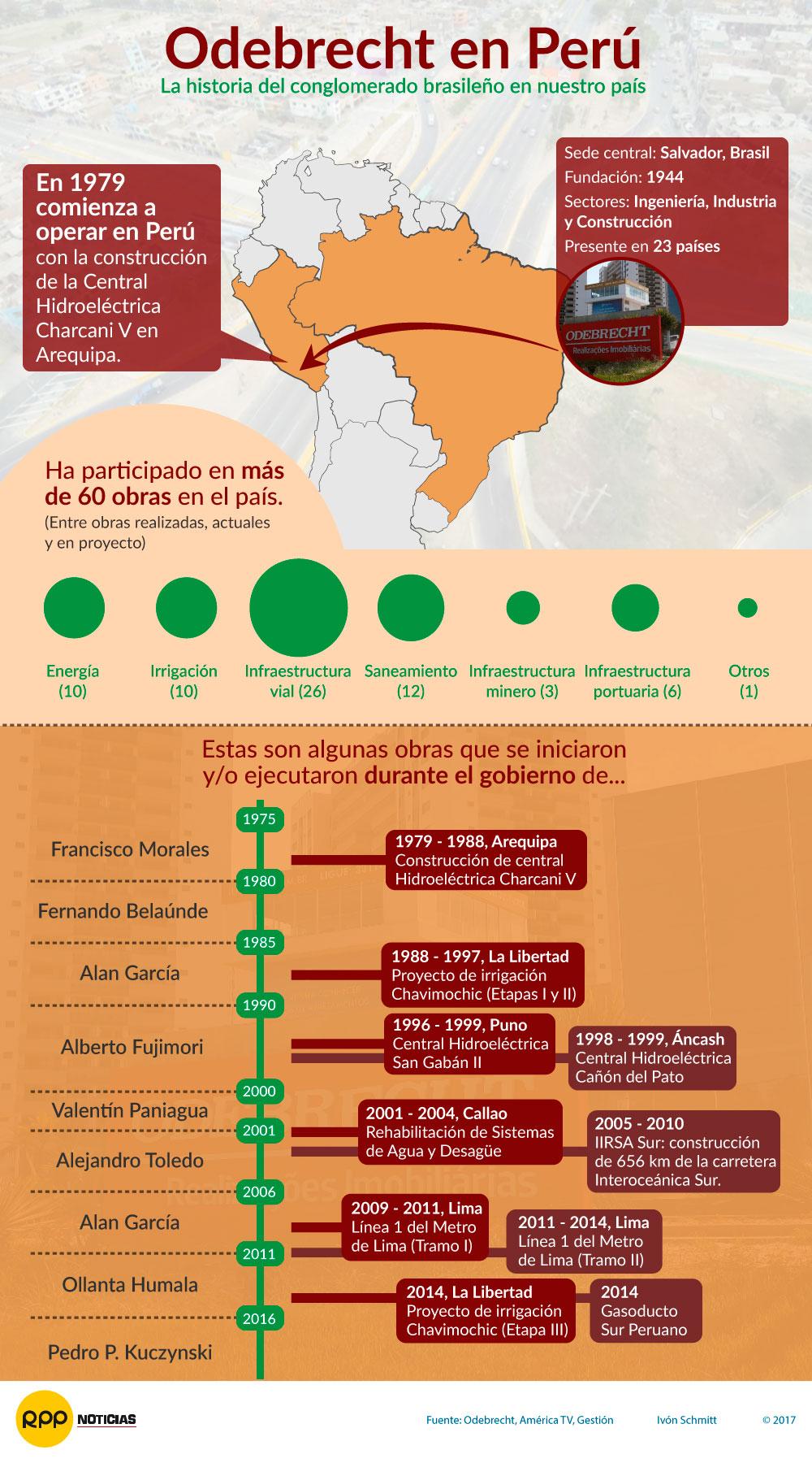 Odebrecht en Perú