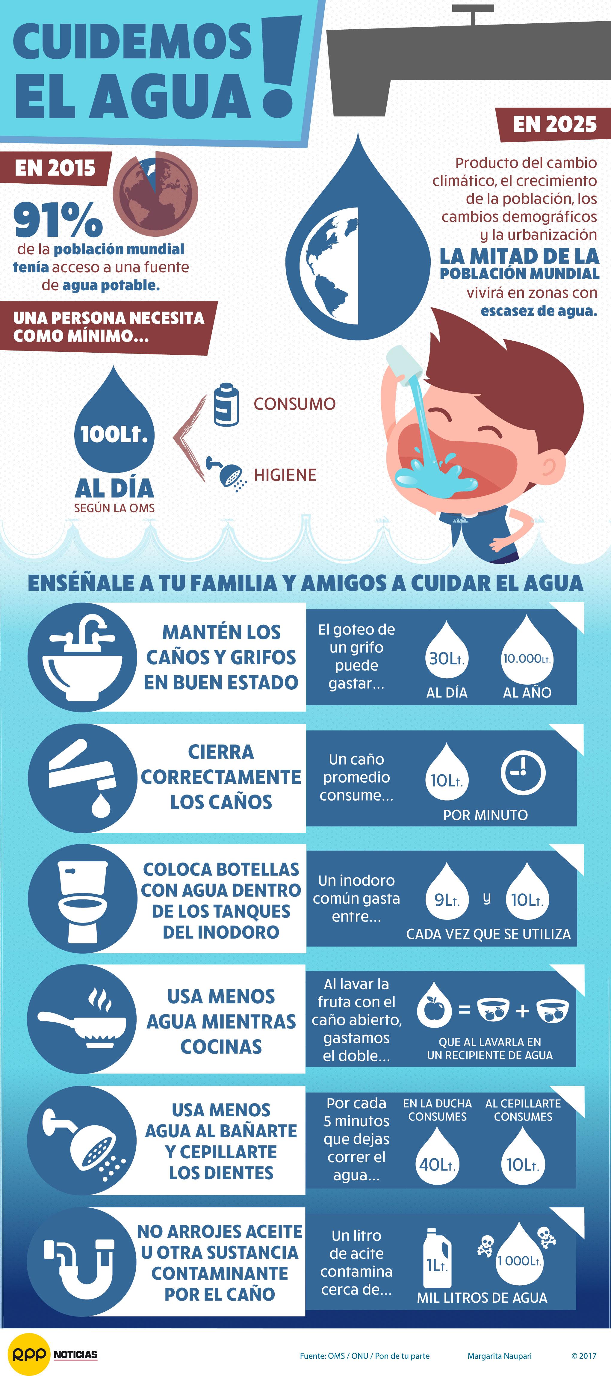Día Mundial del Agua: Aprendamos a valorarla y fomentar su cuidado