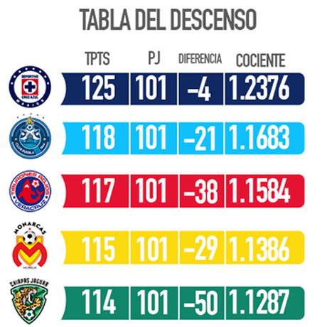 El descenso en México prácticamente se definirá entre Morelia y los Jaguares de Chiapas.