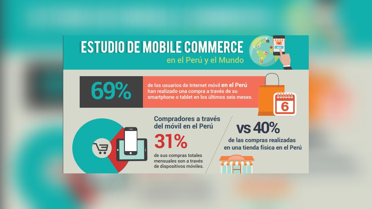 El 31% de las compras mensuales habituales son hechas desde dispositivos móviles.