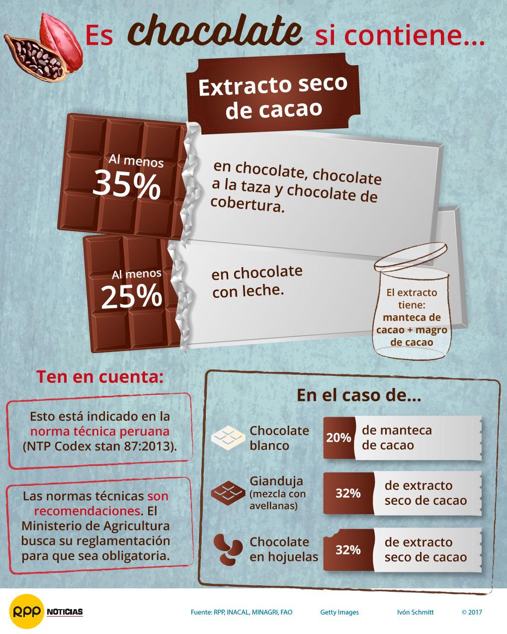 Norma técnica sobre chocolate 2017