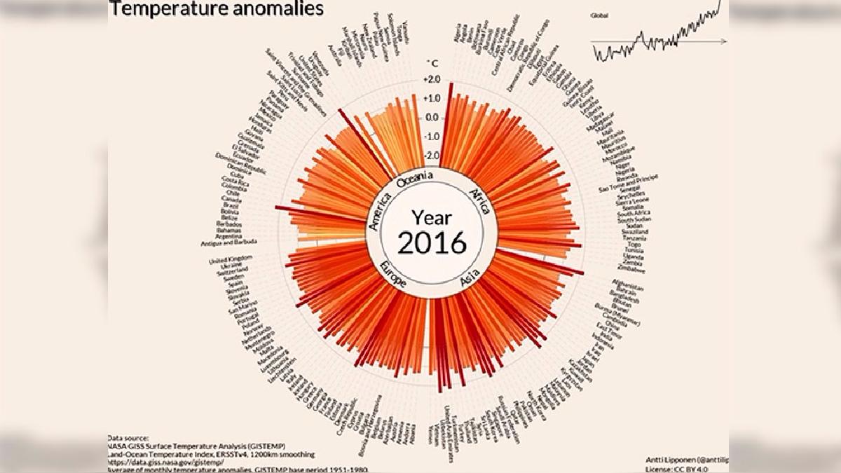 El cambio climático, según un estudio, afecta sobre todo a los países más pobres.
