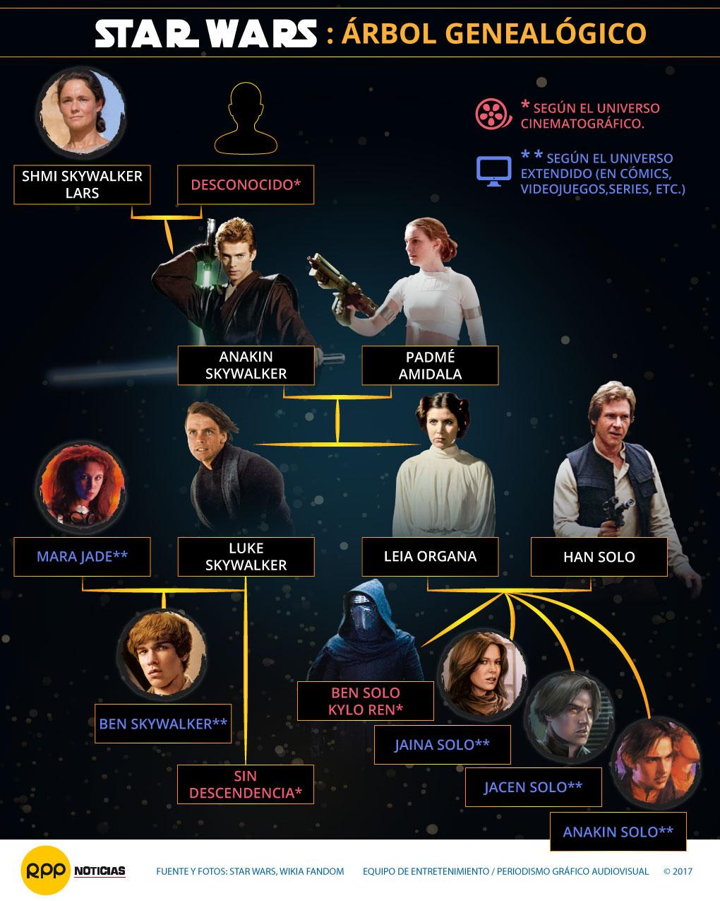 Star Wars árbol genealógico 2017