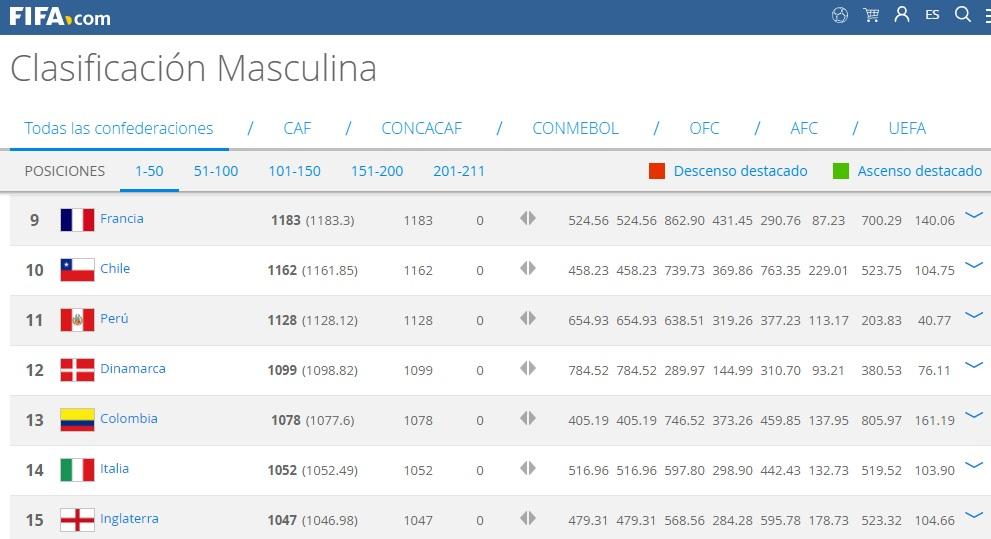 La Selección Peruana se ubica en el puesto 11 en el ranking FIFA.