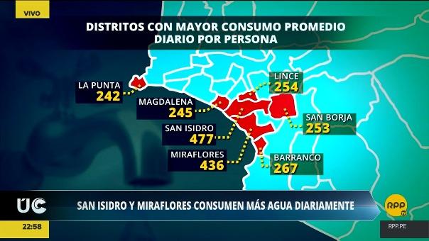 Estos son los distritos que consumen más agua por habitante.