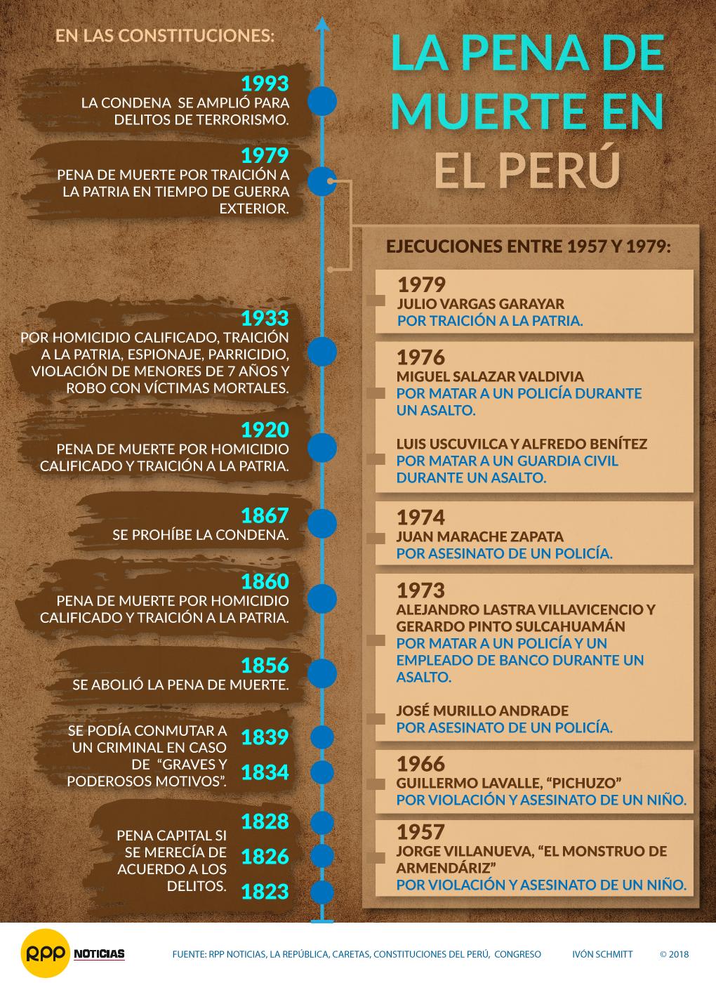 Pena de Muerte en Perú