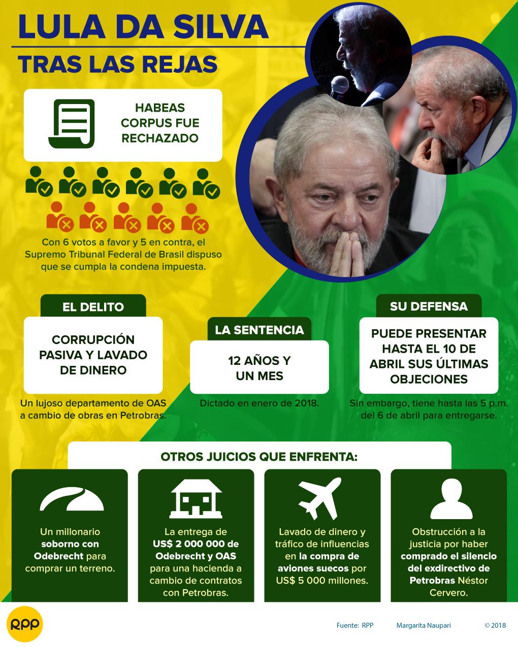 El juez Sergio Moro decreta la prisión del expresidente Lula da Silva