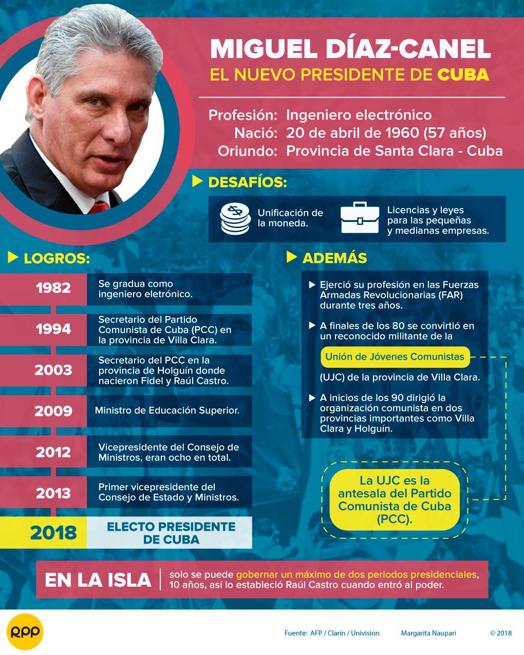 Miguel Díaz-Canel, el sucesor de Raúl Castro como presidente de Cu