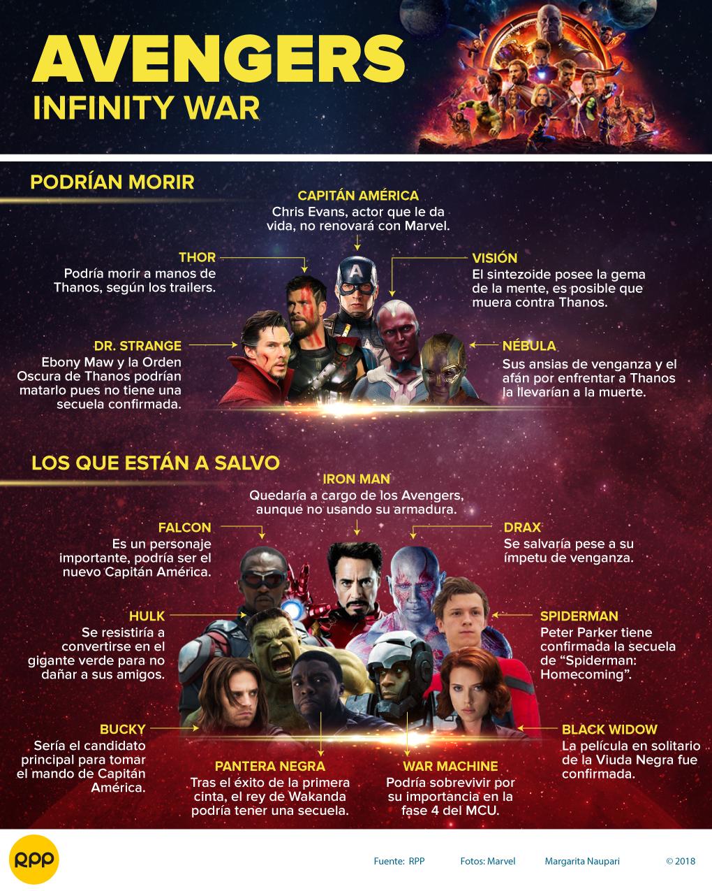 """""""Infinity War"""": Los personajes que podrían morir y los que están a salvo"""