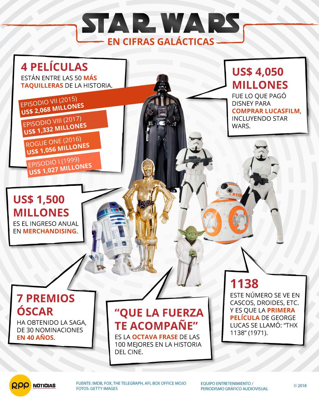 Star Wars en cifras 2017
