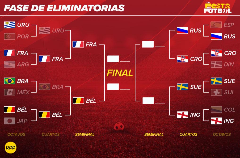 Rusia 2018 | Así quedaron los duelos de cuartos de final del Mundial ...