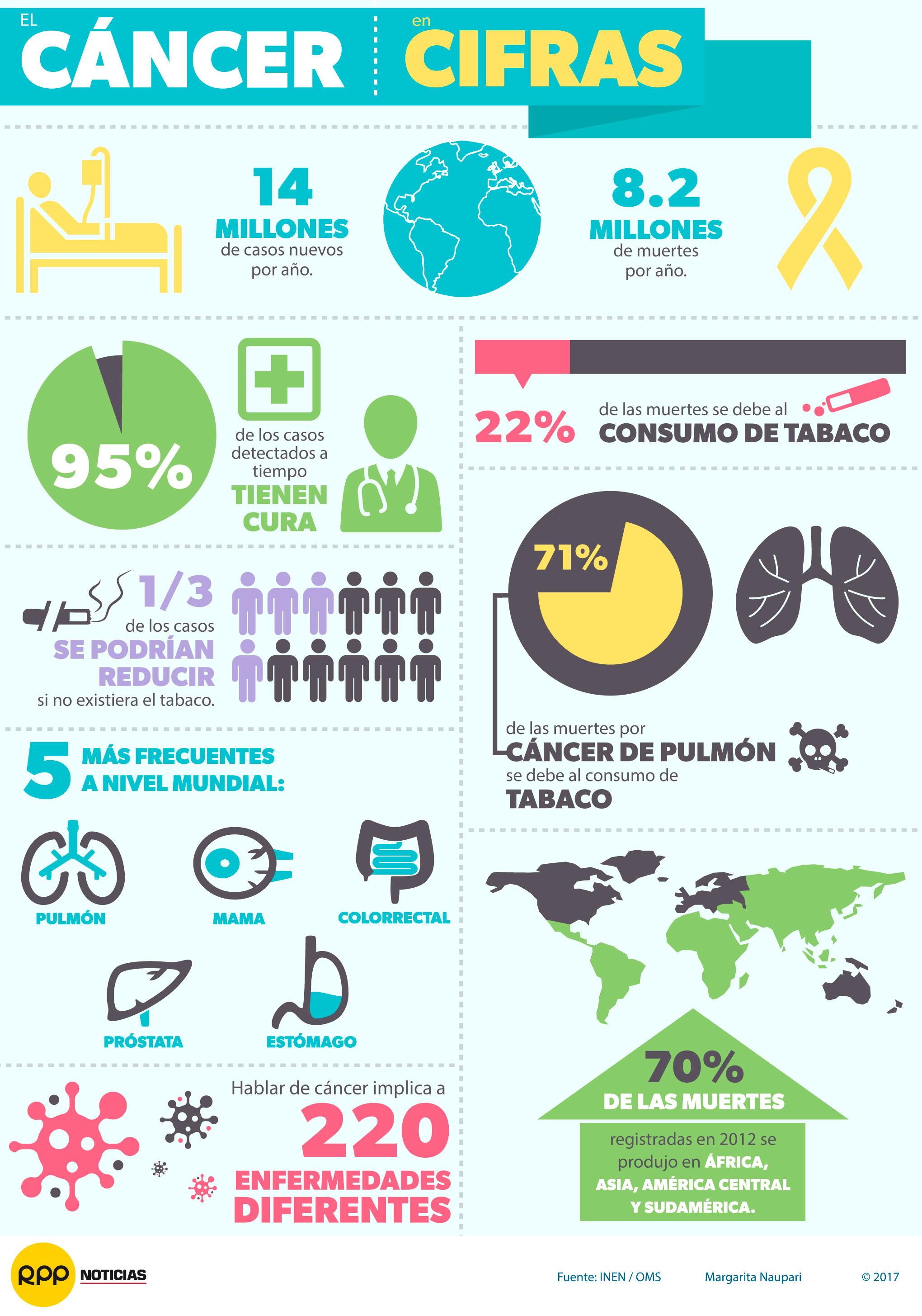 cancer de prostata incidencia peru