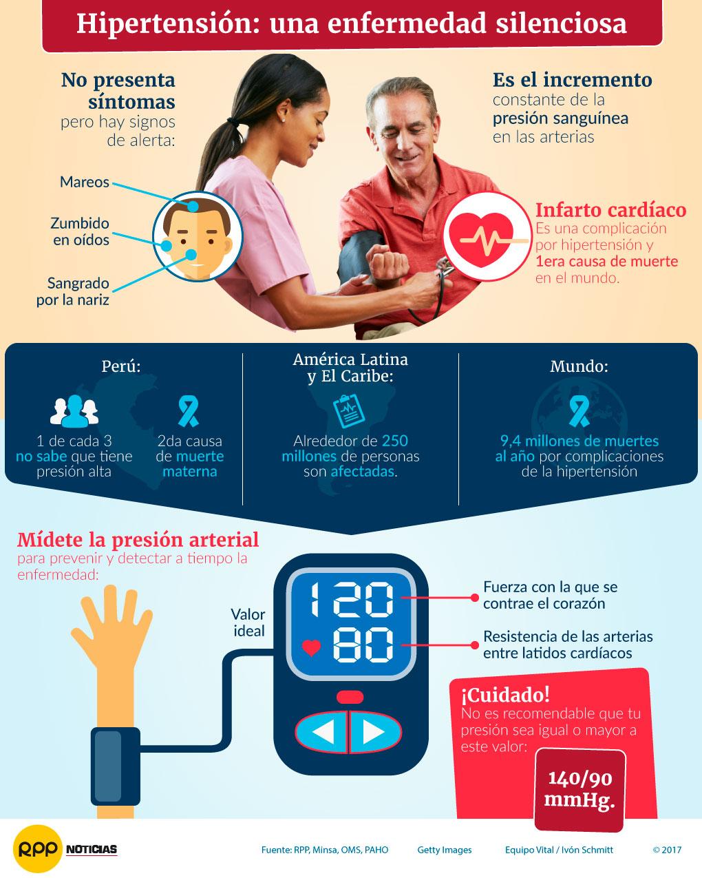 842ffb2e7562d La hipertensión arterial no presenta síntomas pero hay signos de alerta como  mareos