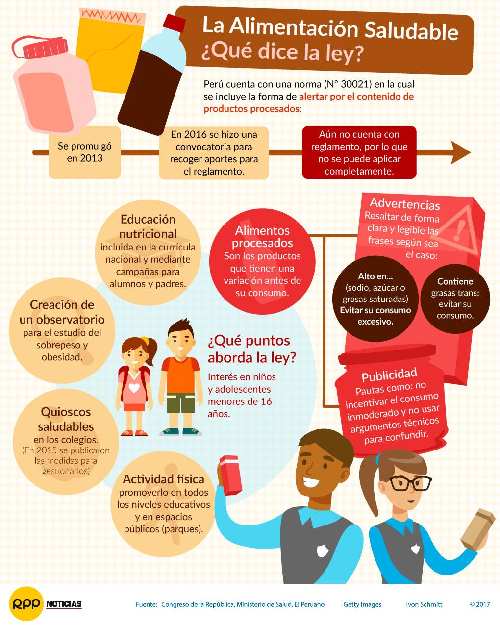 Infografía Alimentación Saludable Qué Dice La Ley En El