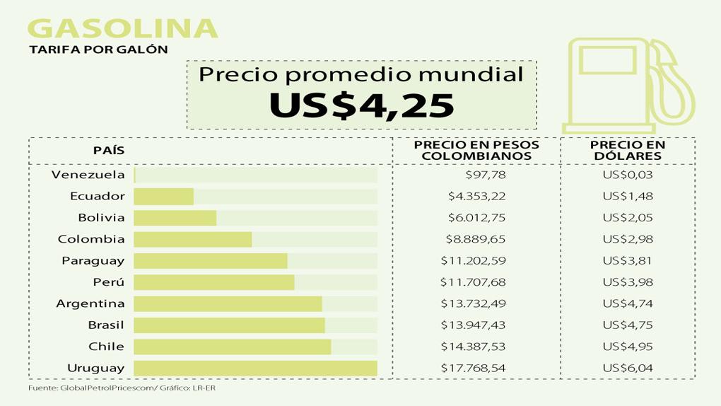 f225db816057 ¿Cuánto cuesta la gasolina en Perú vs. en América Latina