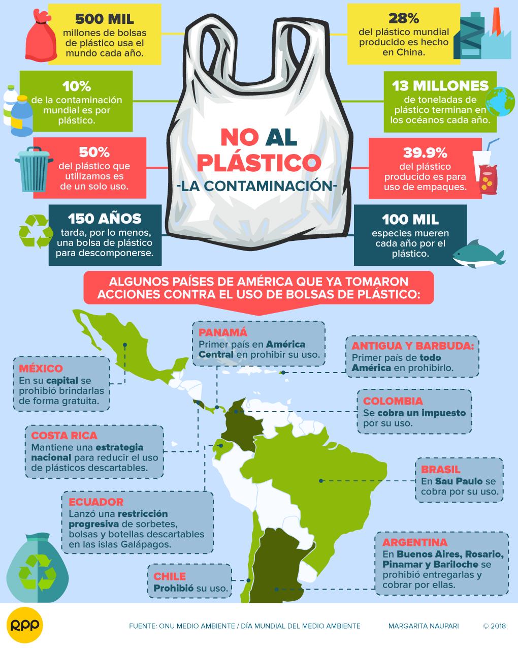 f1f101c97 En América Latina, 9 países ya han tomado medidas para reducir el uso de  bolsas