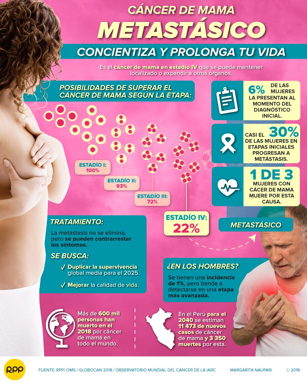 sintomas cancer mama metastasico